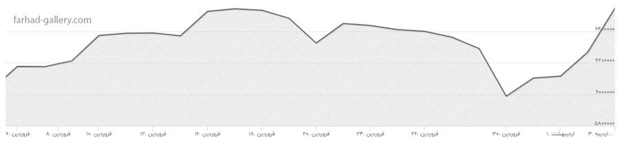 نمودار افزایش قیمت طلا در فروردین ماه 99