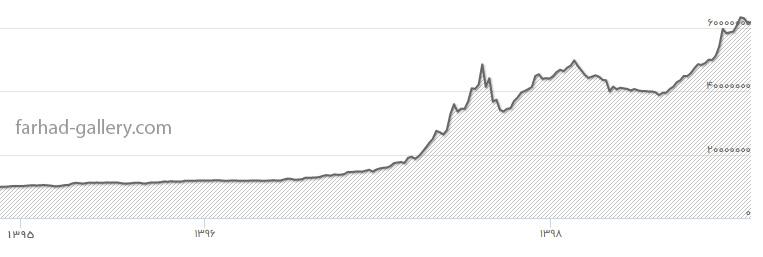 نمودار افزایش قیمت طلا از سال 95 تا 99
