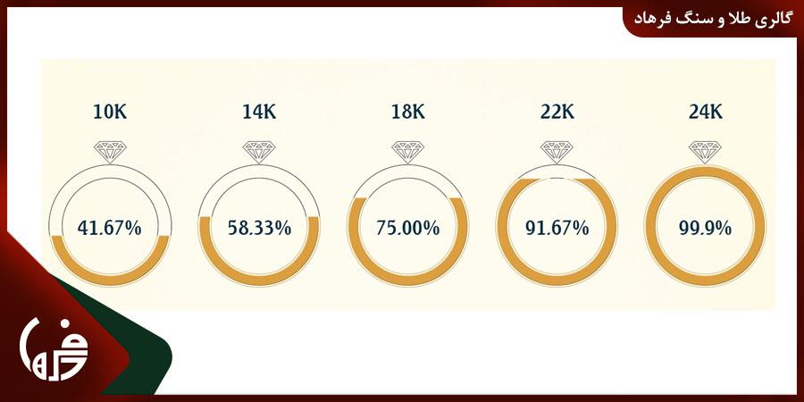 تفاوت عیارهای مختلف طلا در چیست